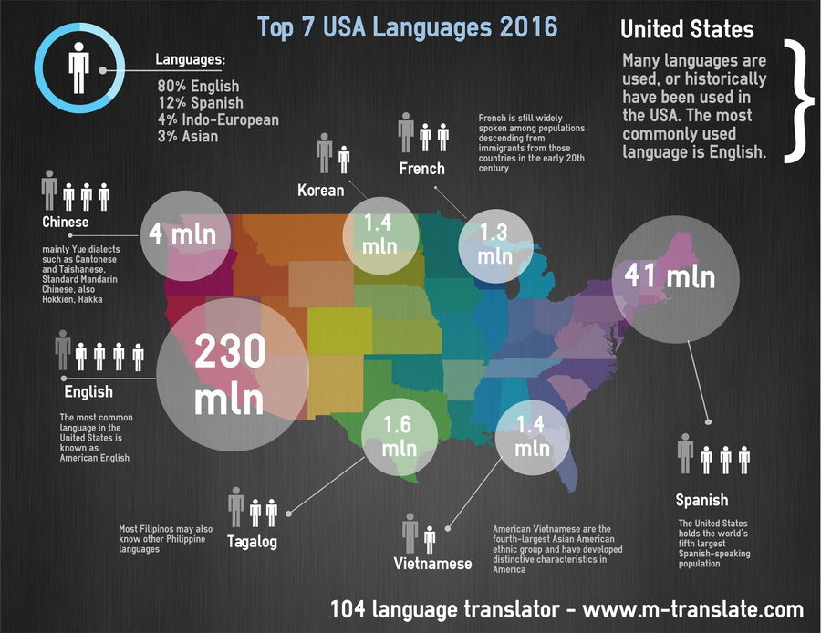 Mobile Translate » Online Language Translator » m-translate com